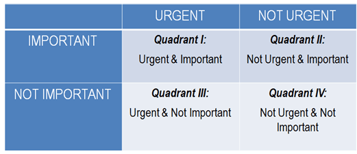 Stephen Covey's Four Quadrants of Time Management
