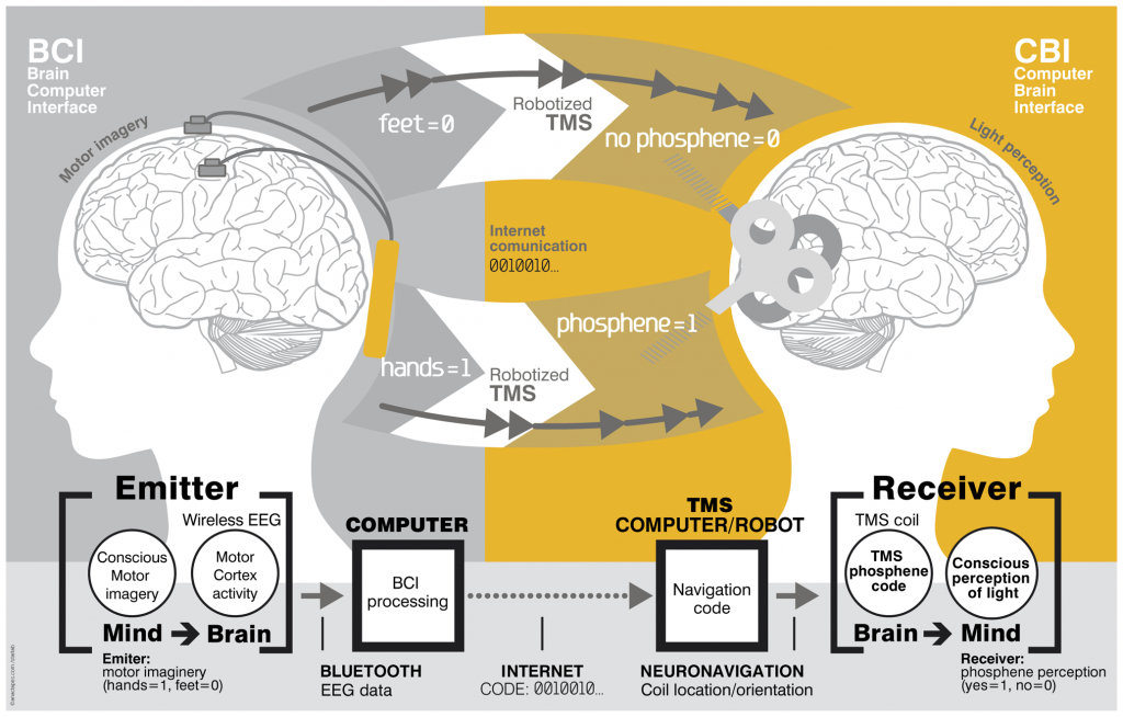 Brain-to-brain (B2B) communication system overview, PLOS ONE http://dx.doi.org/10.1371/journal.pone.0105225.g001