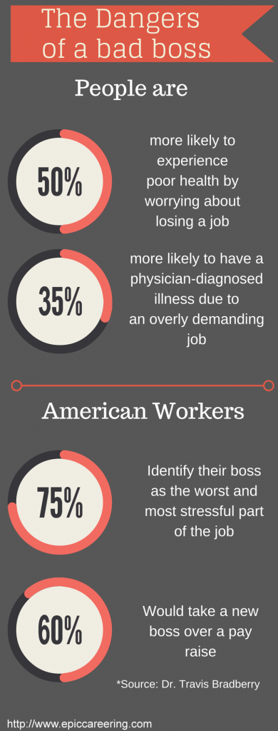 A visual of the statistics from Dr. Travis Bradberry's LinkedIn article.