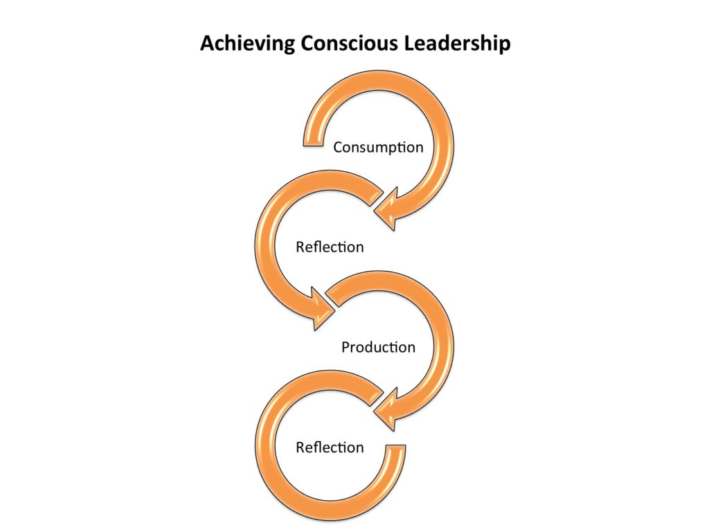 Achieving Conscious Leadership